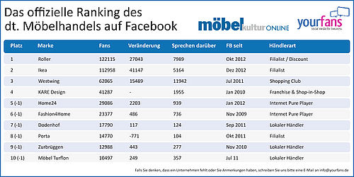 facebook ranking april 2013 westwing ist das gespr chsthema nummer eins hofmeister home24. Black Bedroom Furniture Sets. Home Design Ideas