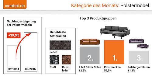 exklusiv kategorie des monats 39 5 prozent nachfragesteigerung bei. Black Bedroom Furniture Sets. Home Design Ideas