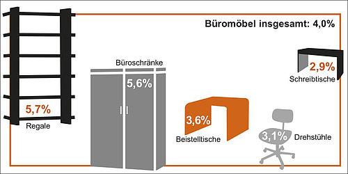 marketmedia24 deutscher b rom belmarkt im plus neue. Black Bedroom Furniture Sets. Home Design Ideas