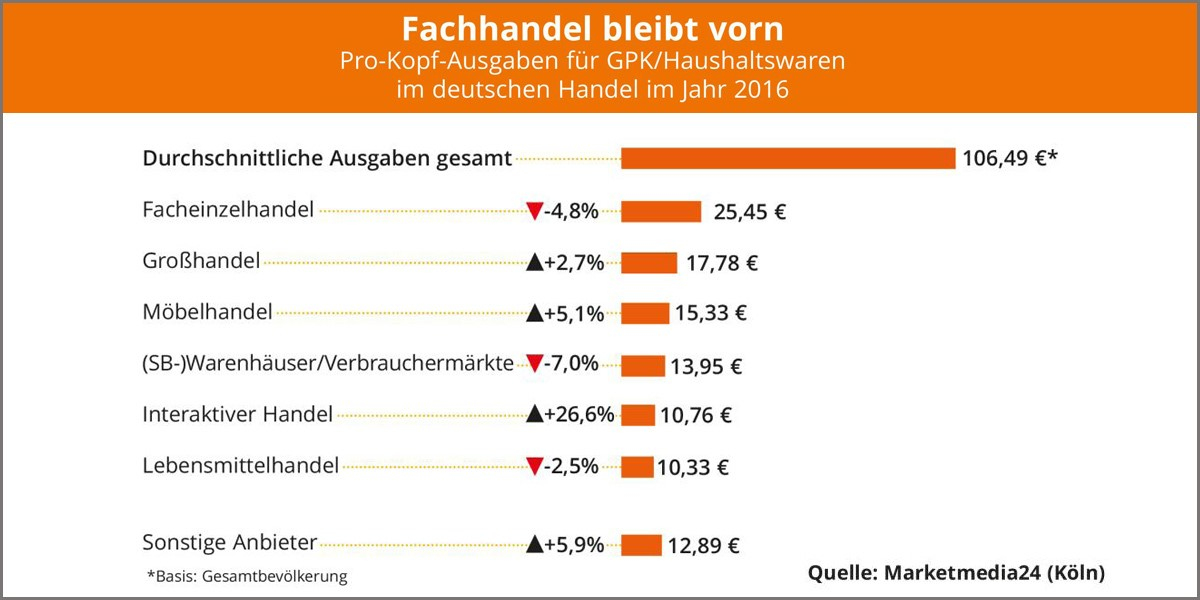 GPK Und Haushaltswaren   Pro Kopf Ausgaben Im Möbelhandel Um 5,1 Prozent  Gestiegen   Moebelkultur.de