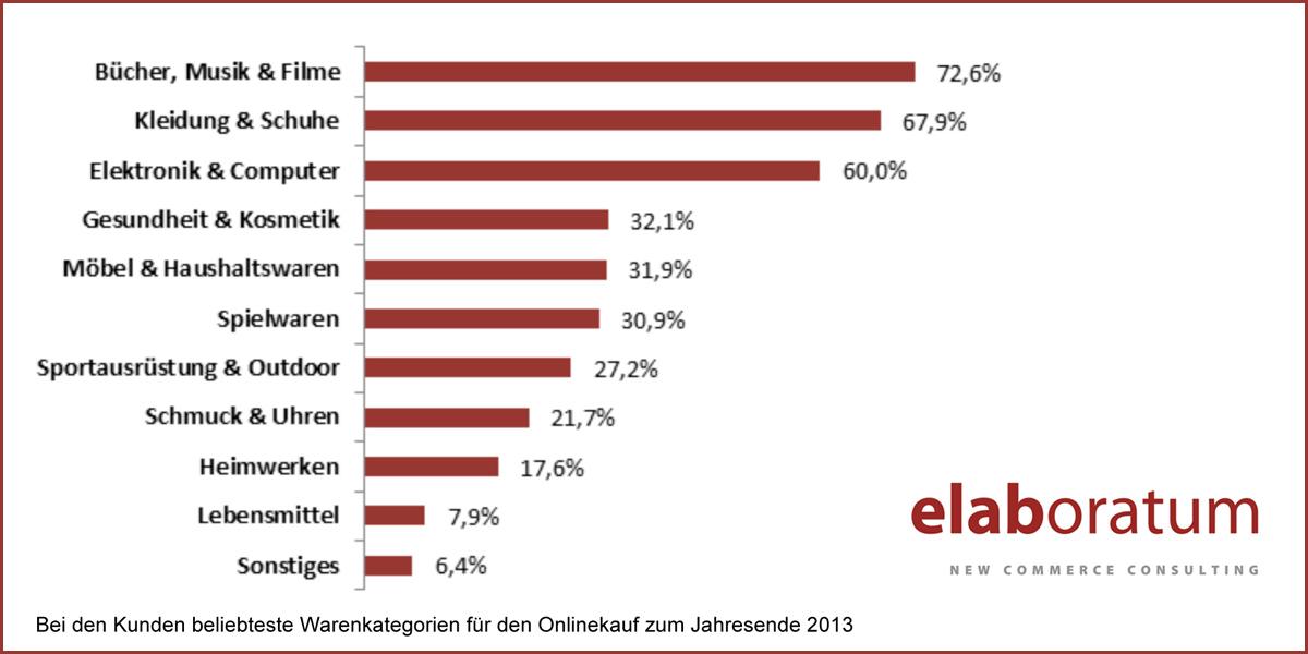 weihnachtsgesch ft 2013 m bel bereits unter den top 5 der beliebtesten online warengruppen. Black Bedroom Furniture Sets. Home Design Ideas