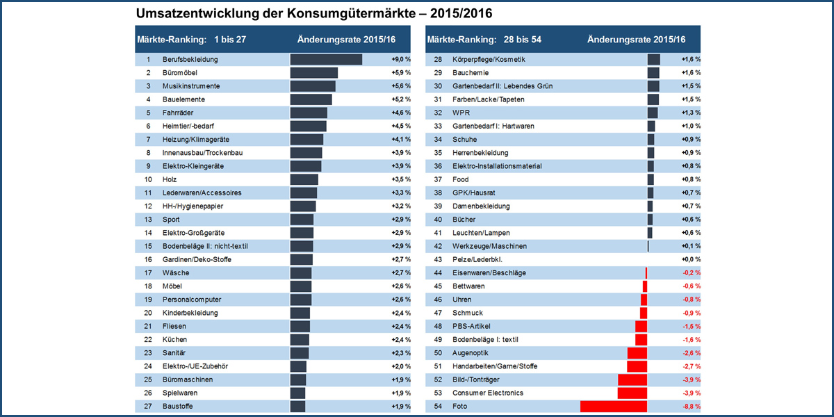 IFH Köln und BBE Handelsberatung - Büromöbel erzielen 5,9 Prozent ...