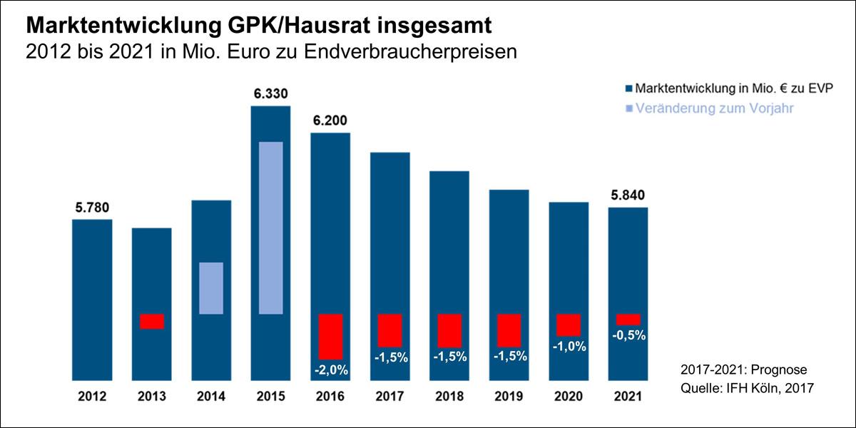 IFH Und BBE Handelsberatung   Kein Wachstum Für GPK U0026 Co. In Sicht    Möbelhandel Hält Marktanteile   Moebelkultur.de
