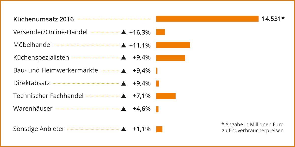 marketmedia24 stu deutscher küchenmarkt auf wachstumskurs