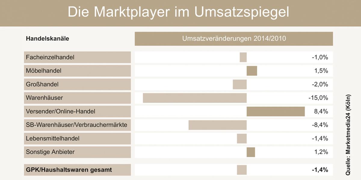 Beautiful Marketmedia 24   Onlineversender Und Möbelhandel Legen Bei  GPK/Haushaltswaren Zu   Moebelkultur.de