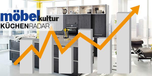 branchenradar deutscher küchenmarkt besser als gedacht